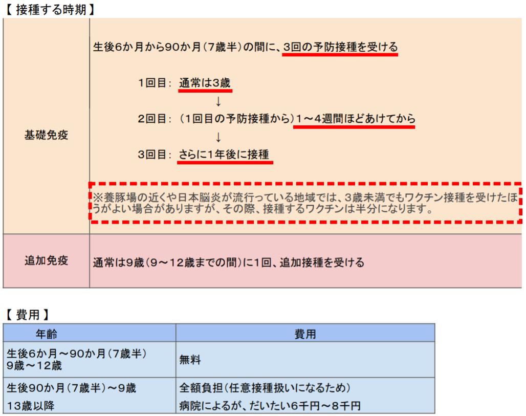 忘れ 日本 接種 脳炎 予防 受け 【感染症ニュース】日本脳炎ワクチンの定期接種には第1期と第2期がある 新型コロナ流行下でも忘れずに可能な限り適切な時期に子どもたちへの接種を